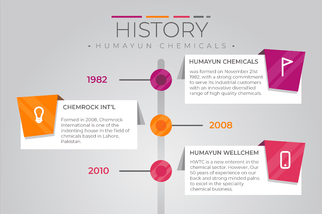 humayun chemicals history timeline