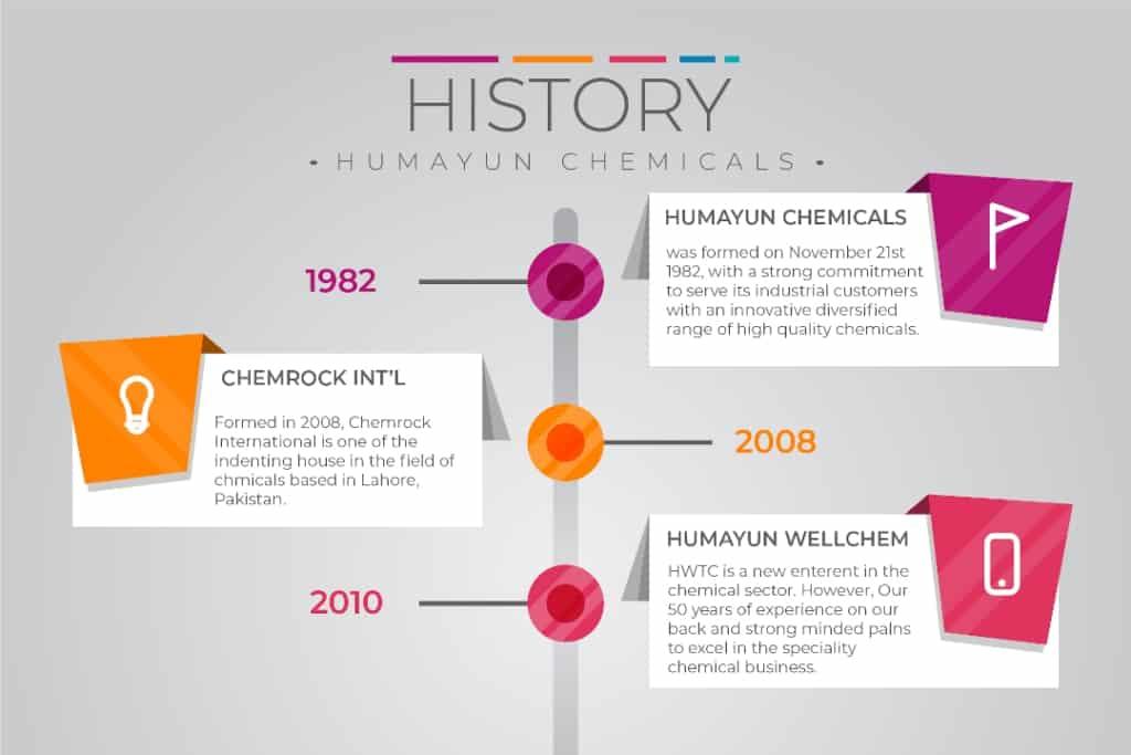Humayun Chemicals history